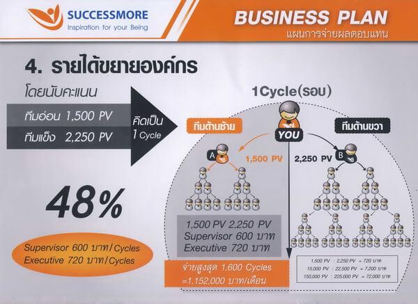 แผนธุรกิจซัคเซสมอร์3