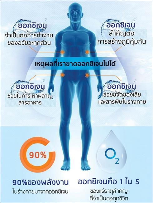 ล้างสารพิษด้วยอาหารเสริมออกซิเจน Nu Oxy