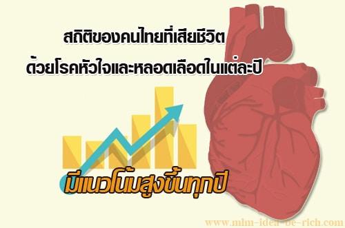 โรคหัวใจและหลอดเลือด มีแนวโน้มที่คนไทยเสียชีวิตมากขึ้นทุกปี