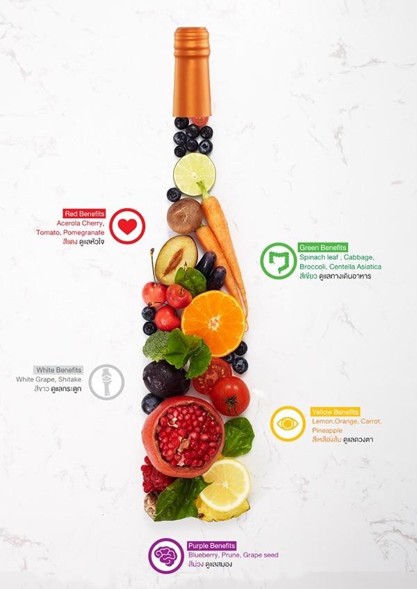 คุณประโยชน์ของผักผลไม้5สี (ไฟโตนิวเทรียนส์)