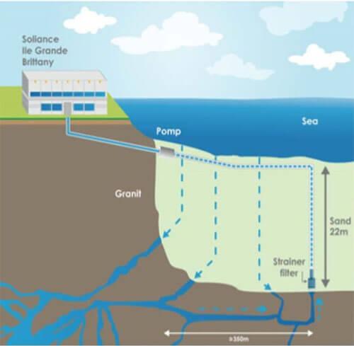 น้ำแร่ธรรมชาติ Eaude Source Marine ( Spring Sea Water) จาก Soliance Marine Biotechnology Center ของประเทศฝรั่งเศส