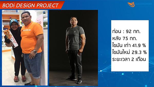 ผลลัพธ์จากการทานอาหารเสริมลดน้ำหนักตามโปรแกรม Bodi Design Project ของบริษัทซัคเซสมอร์
