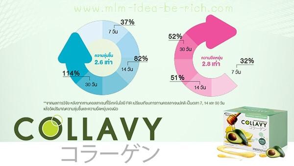 คอลลาวี่เป็นคอลลาเจนใช้เทคโนโลยี FIR
