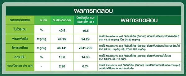 ผลการทดสอบคุณภาพ ทรานส์ฟอร์มซอยล์ Transform Soil