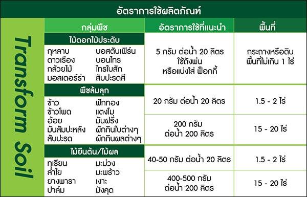 อัตราการใช้งาน Transform Soil